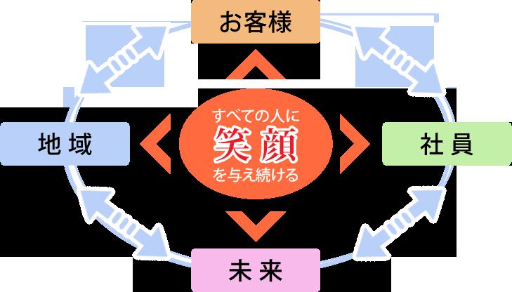 経営方針概念図